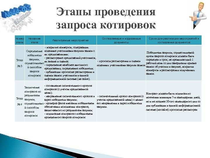 Этапы проведения запроса котировок Номер этапа Название этапа Реализуемые мероприятия Составляемые и издаваемые документы
