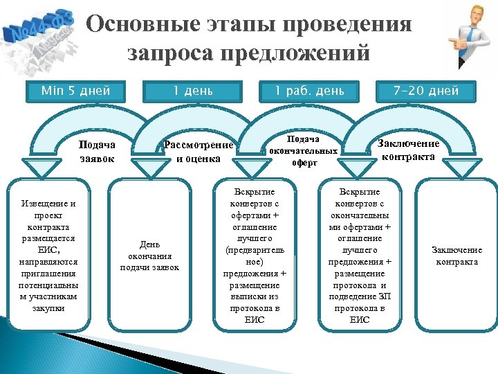 Основные этапы проведения запроса предложений Min 5 дней Подача заявок Извещение и проект контракта
