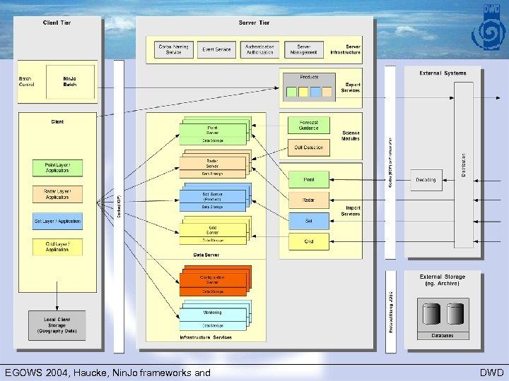 Nin. Jo architecture EGOWS 2004, Haucke, Nin. Jo frameworks and DWD