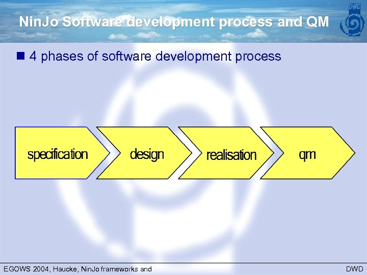 Nin. Jo Software development process and QM n 4 phases of software development process