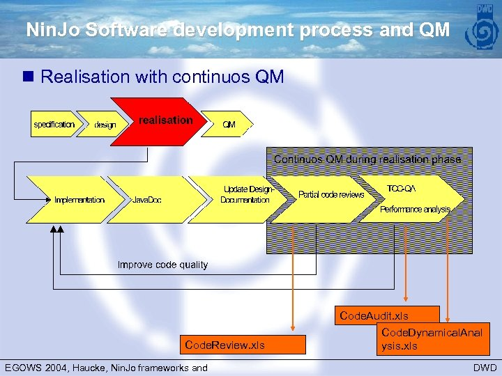 Nin. Jo Software development process and QM n Realisation with continuos QM Code. Review.