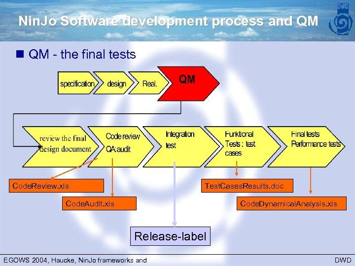 Nin. Jo Software development process and QM n QM - the final tests Code.
