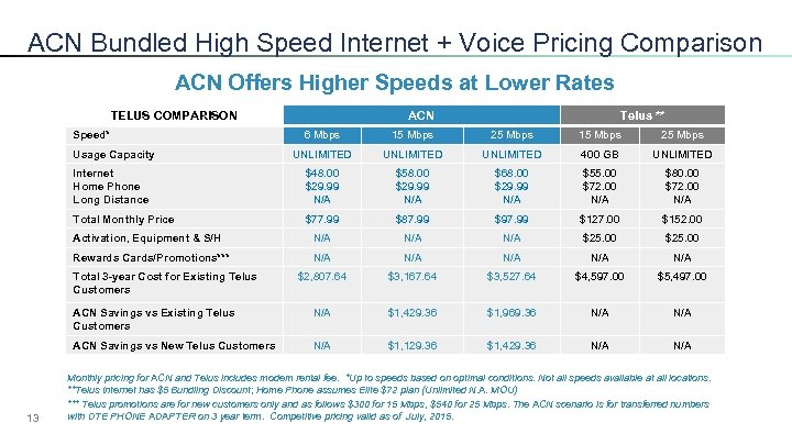 ACN Bundled High Speed Internet + Voice Pricing Comparison ACN Offers Higher Speeds at
