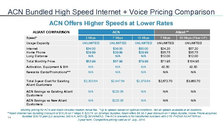 ACN Bundled High Speed Internet + Voice Pricing Comparison ACN Offers Higher Speeds at