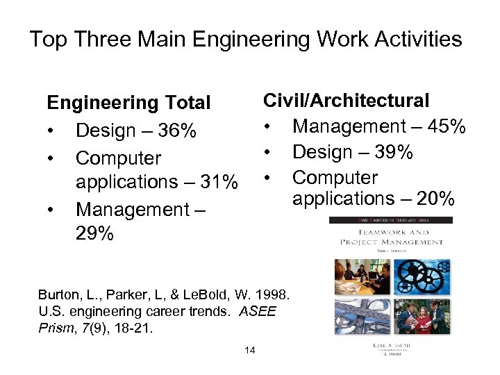 Top Three Main Engineering Work Activities Civil/Architectural • Management – 45% • Design –