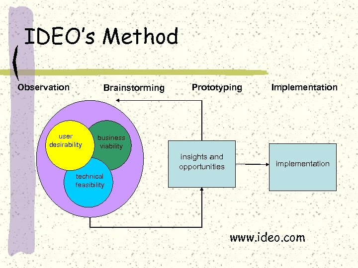 IDEO's Method Observation Brainstorming user desirability Prototyping Implementation business viability insights and opportunities implementation
