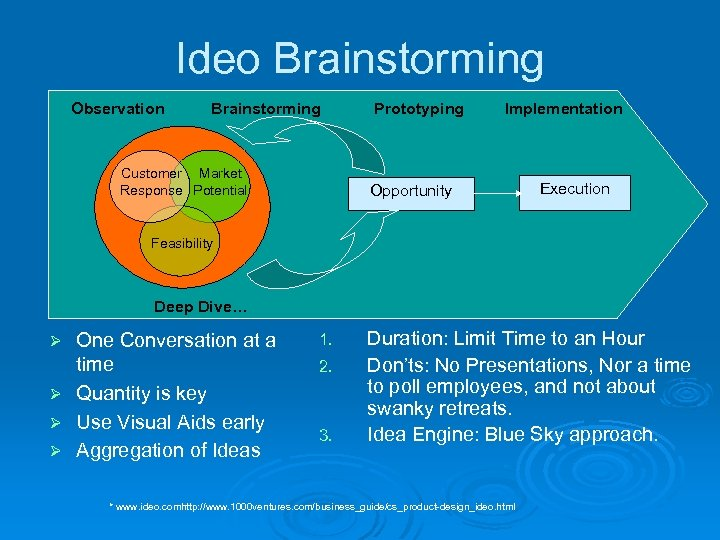 Ideo Brainstorming Observation Brainstorming Customer Market Response Potential Prototyping Implementation Opportunity Execution Feasibility Deep