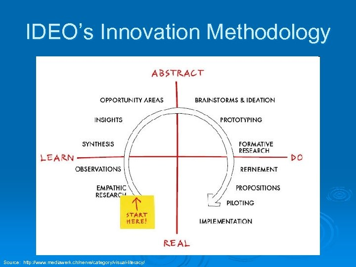 IDEO's Innovation Methodology Source: http: //www. mediawerk. ch/nerve/category/visual-literacy/