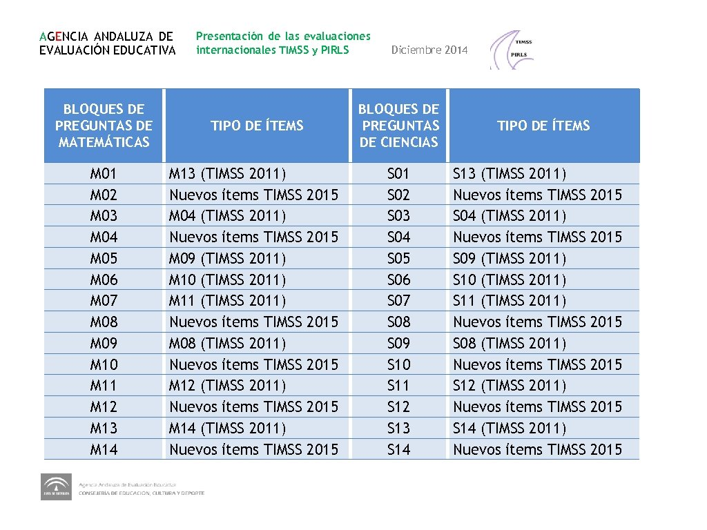 AGENCIA ANDALUZA DE EVALUACIÓN EDUCATIVA BLOQUES DE PREGUNTAS DE MATEMÁTICAS M 01 M 02