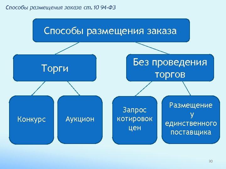 Способы размещения заказа ст. 10 94 -ФЗ Способы размещения заказа Торги Конкурс Аукцион Без