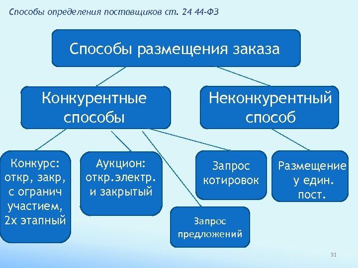 Способы определения поставщиков ст. 24 44 -ФЗ Способы размещения заказа Конкурентные способы Конкурс: откр,