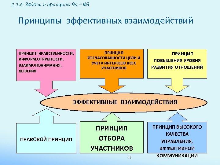 1. 1. в Задачи и принципы 94 – ФЗ Принципы эффективных взаимодействий ПРИНЦИП НРАВСТВЕННОСТИ,