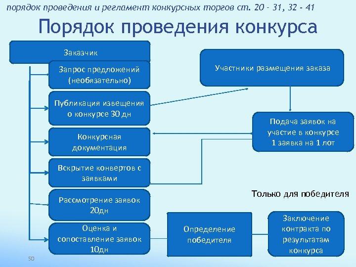 порядок проведения и регламент конкурсных торгов ст. 20 – 31, 32 - 41 Порядок