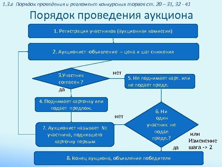 1. 3. г Порядок проведения и регламент конкурсных торгов ст. 20 – 31, 32