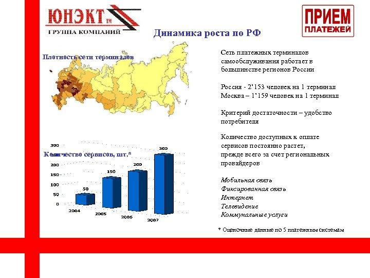 Динамика роста по РФ Плотность сети терминалов Сеть платежных терминалов самообслуживания работает в большинстве