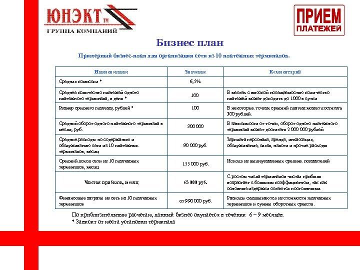 Бизнес план Примерный бизнес-план для организации сети из 10 платежных терминалов. Наименование Средняя комиссия
