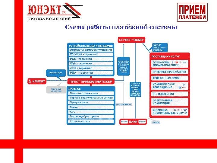 Схема работы платёжной системы