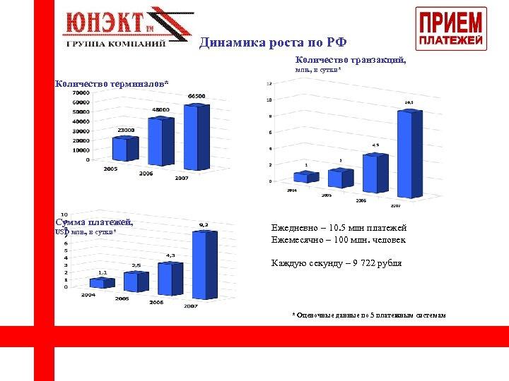 Динамика роста по РФ Количество транзакций, млн. , в сутки* Количество терминалов* Сумма платежей,