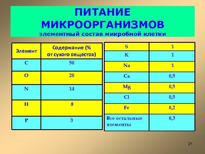 ПИТАНИЕ МИКРООРГАНИЗМОВ элементный состав микробной клетки Элемент Содержание (% от сухого вещества) S 1