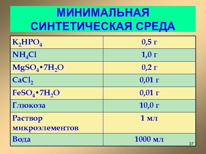 МИНИМАЛЬНАЯ СИНТЕТИЧЕСКАЯ СРЕДА K 2 HPO 4 0, 5 г NH 4 Cl 1,