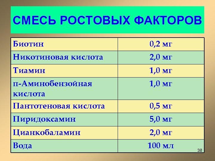 СМЕСЬ РОСТОВЫХ ФАКТОРОВ Биотин 0, 2 мг Никотиновая кислота 2, 0 мг Тиамин 1,