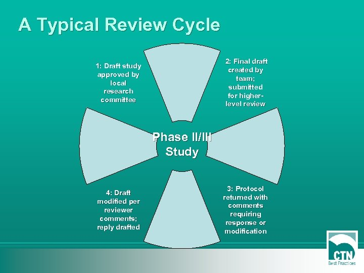 A Typical Review Cycle 2: Final draft created by team; submitted for higherlevel review