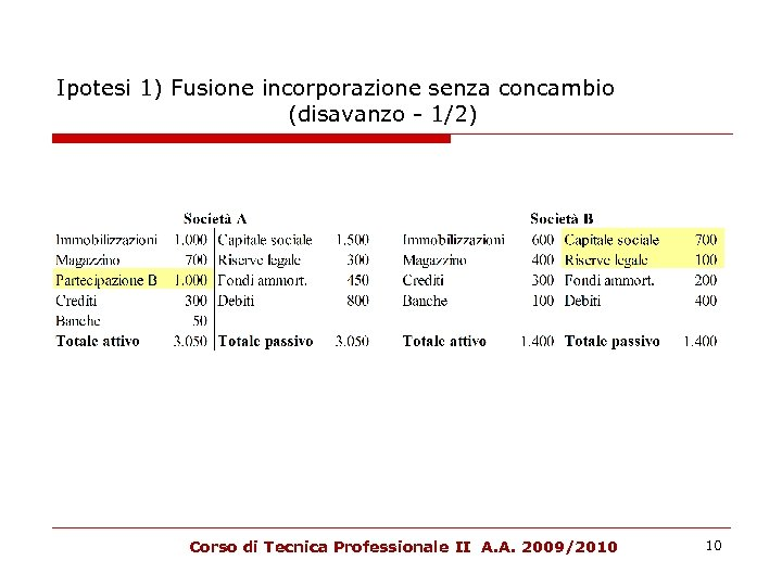 Ipotesi 1) Fusione incorporazione senza concambio (disavanzo - 1/2) Corso di Tecnica Professionale II