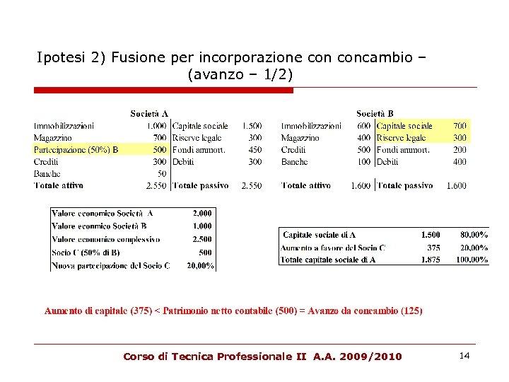 Ipotesi 2) Fusione per incorporazione concambio – (avanzo – 1/2) Corso di Tecnica Professionale