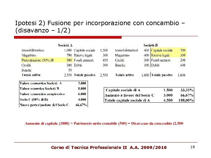 Ipotesi 2) Fusione per incorporazione concambio – (disavanzo – 1/2) Corso di Tecnica Professionale