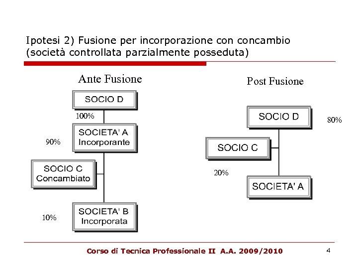 Ipotesi 2) Fusione per incorporazione concambio (società controllata parzialmente posseduta) Ante Fusione Post Fusione