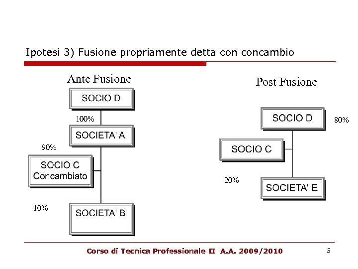 Ipotesi 3) Fusione propriamente detta concambio Ante Fusione Post Fusione 100% 80% 90% 20%
