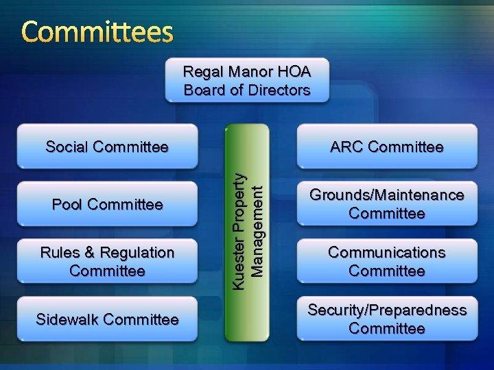 Committees Regal Manor HOA Board of Directors Pool Committee Rules & Regulation Committee Sidewalk