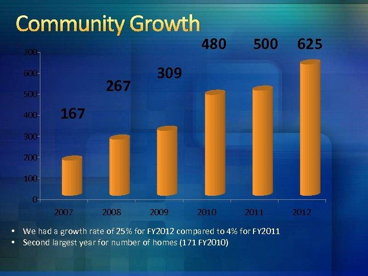 Community Growth 480 700 600 267 500 400 500 625 309 167 300 200