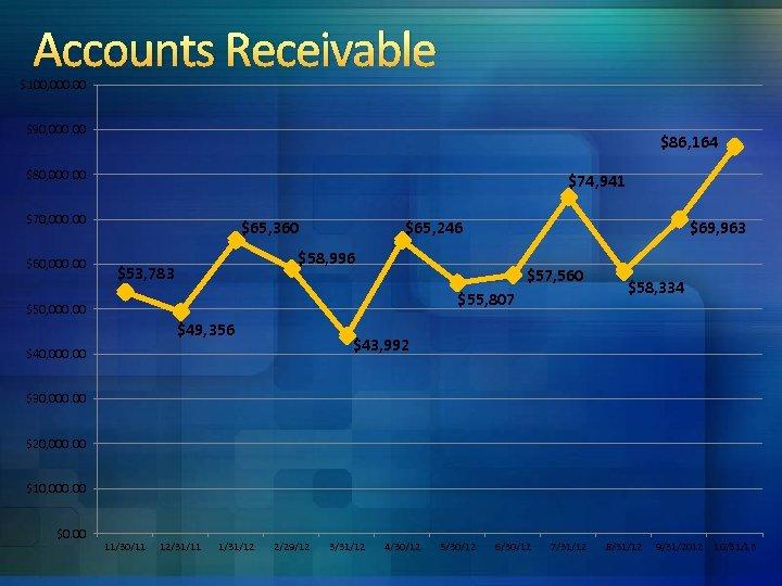 Accounts Receivable $100, 000. 00 $90, 000. 00 $86, 164 $80, 000. 00 $74,