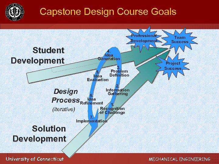 Capstone Design Course Goals Professional Development Student Development 4. Idea Generation 5. Idea Evaluation