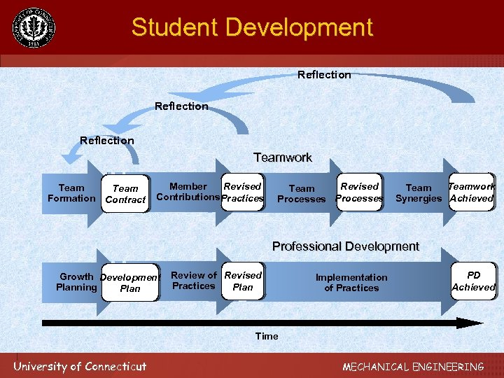 Student Development Reflection Teamwork Team Formation Contract Revised Member Contributions Practices Revised Team Processes