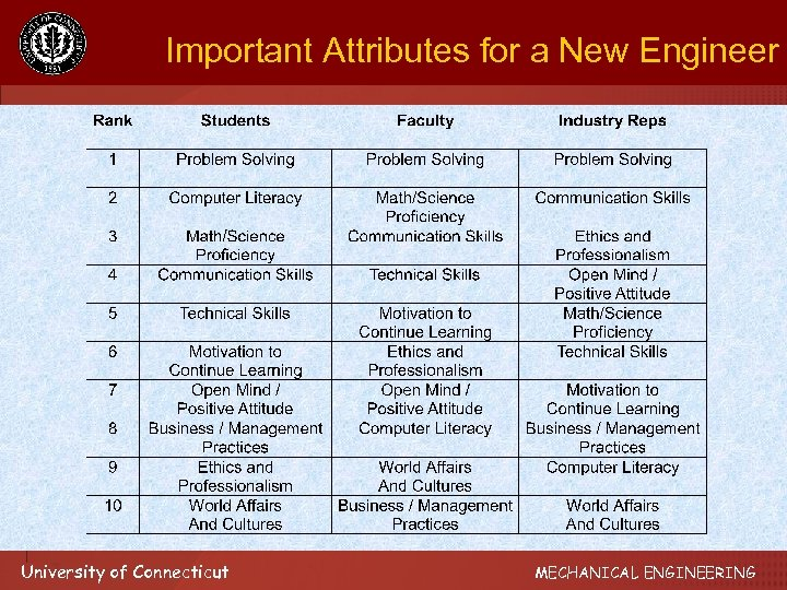 Important Attributes for a New Engineer University of Connecticut MECHANICAL ENGINEERING