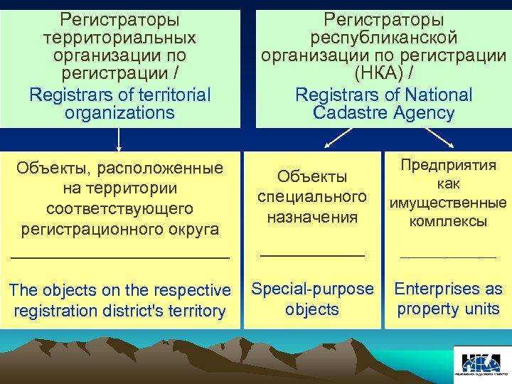 Регистраторы территориальных организации по регистрации / Registrars of territorial organizations Регистраторы республиканской организации по