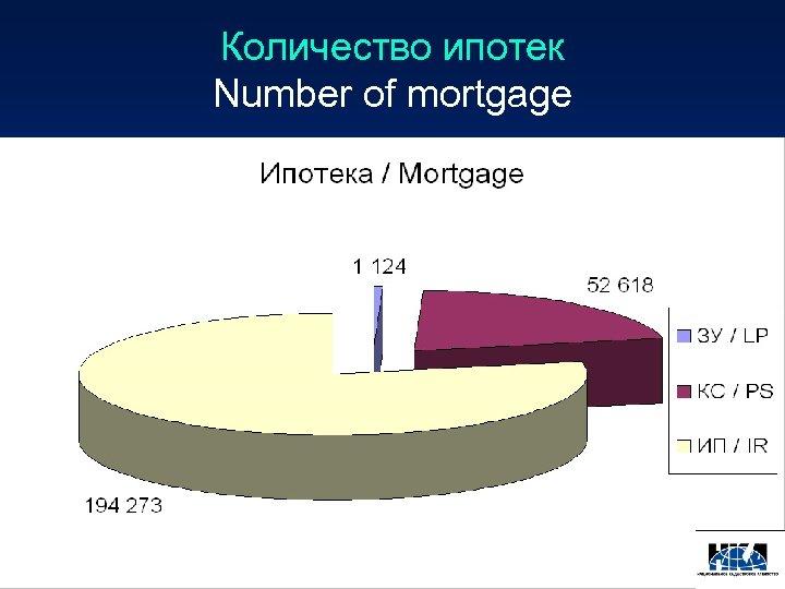 Количество ипотек Number of mortgage