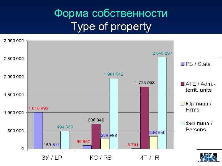 Форма собственности Type of property