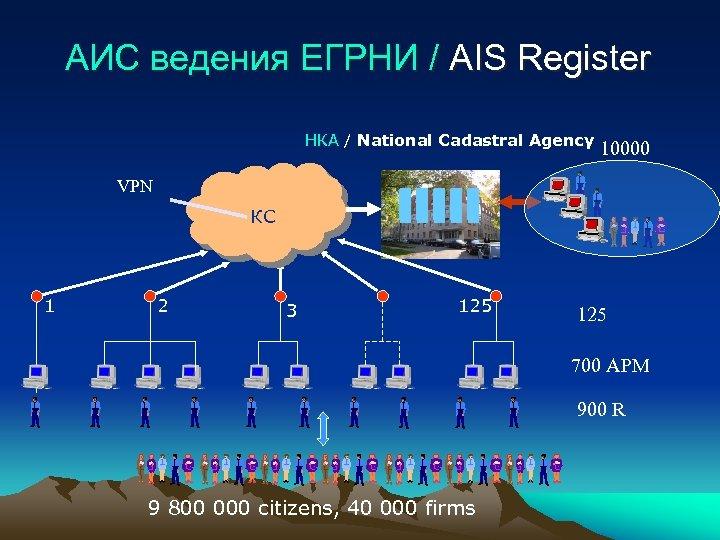 АИС ведения ЕГРНИ / AIS Register НКА / National Cadastral Agency 10000 VPN КС