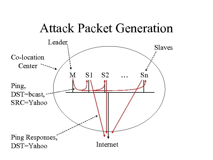 Attack Packet Generation Leader Slaves Co-location Center M S 1 S 2 Ping, DST=bcast,