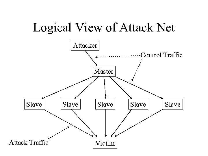 Logical View of Attack Net Attacker Control Traffic Master Slave Attack Traffic Slave Victim