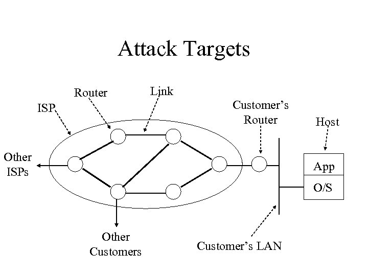 Attack Targets Router ISP Link Customer's Router Other ISPs Host App O/S Other Customers