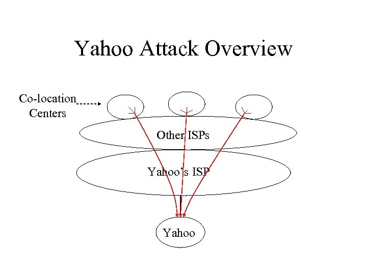 Yahoo Attack Overview Co-location Centers Other ISPs Yahoo's ISP Yahoo
