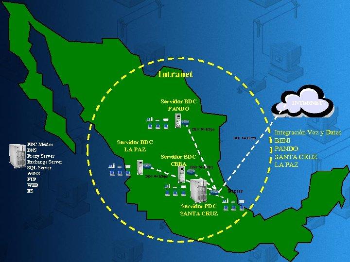 Intranet Servidor BDC PANDO INTERNET DS 0 64 Kbps PDC México DNS Proxy Server