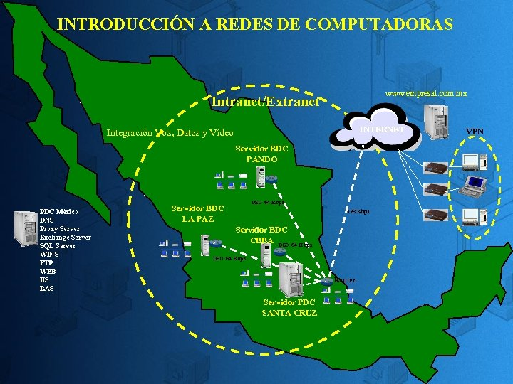 INTRODUCCIÓN A REDES DE COMPUTADORAS www. empresal. com. mx Intranet/Extranet INTERNET Integración Voz, Datos