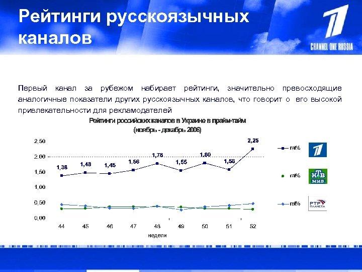 Рейтинги русскоязычных каналов Первый канал за рубежом набирает рейтинги, значительно превосходящие аналогичные показатели других