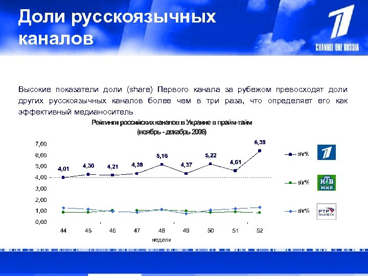 Доли русскоязычных каналов Высокие показатели доли (share) Первого канала за рубежом превосходят доли других