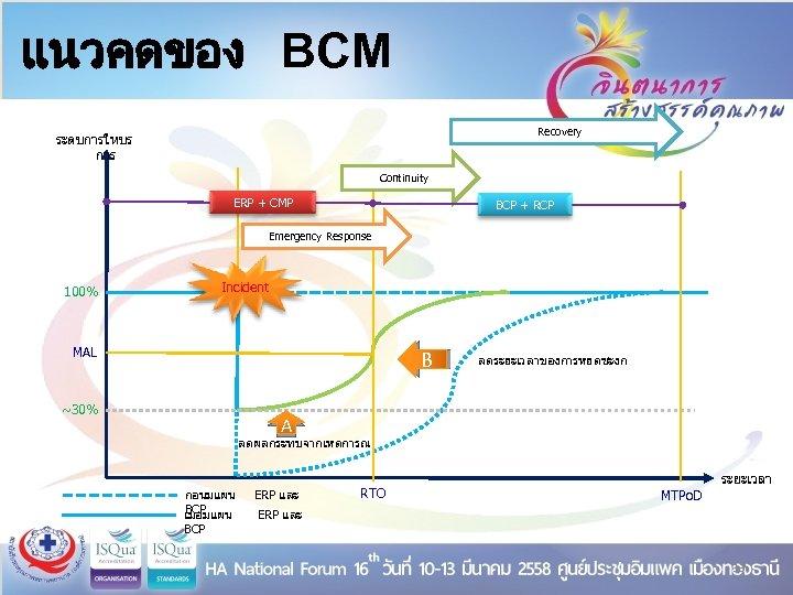 แนวคดของ BCM Recovery ระดบการใหบร การ Continuity ERP + CMP BCP + RCP Emergency Response